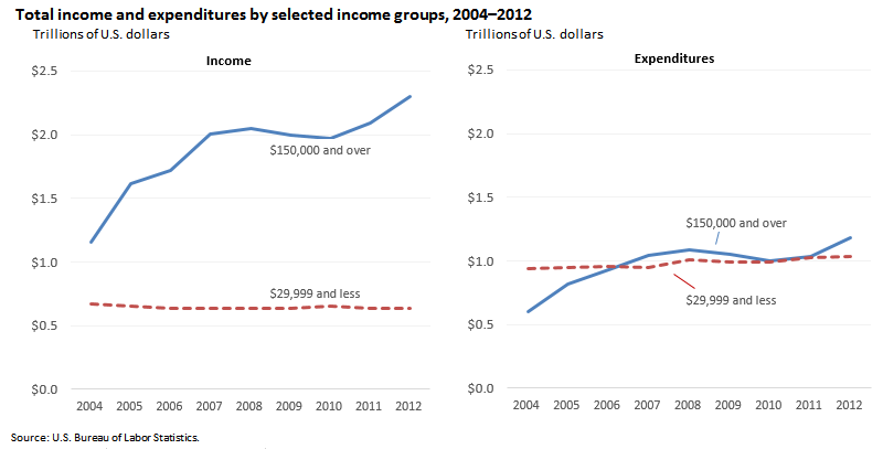 Total income and expenditures by selected income groups, 2004–2012