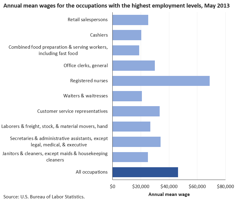 Below-average wages for most of the largest occupations image