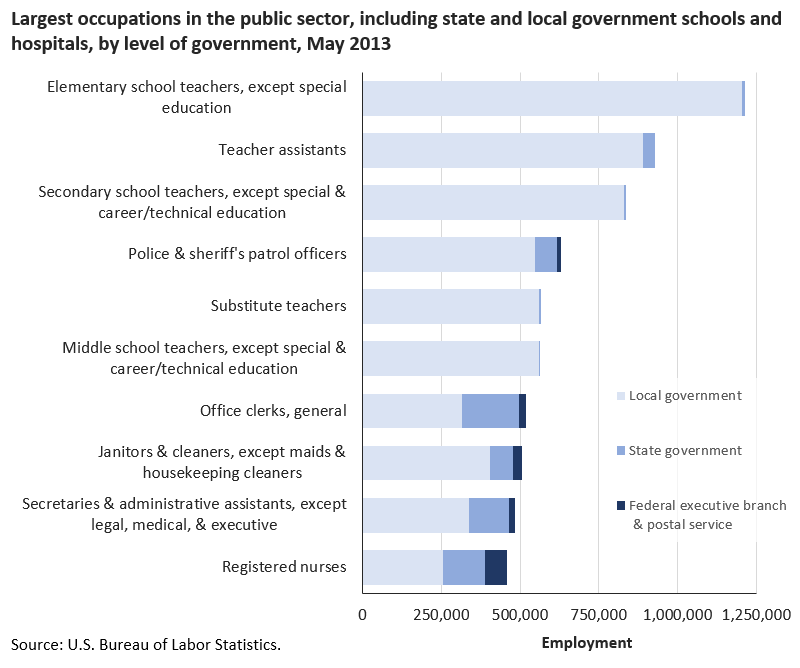 Elementary school teachers was the largest public sector occupation image
