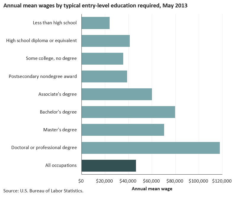 Mean wage of $79,590 for occupations that typically required a bachelor's degree for entry image