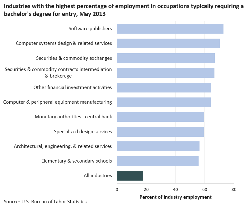 Most employment in software publishers was in occupations typically requiring a bachelor's degree image