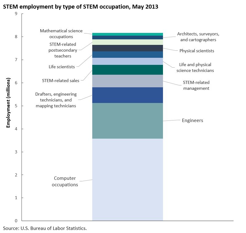 STEM occupations made up about 6 percent of employment image
