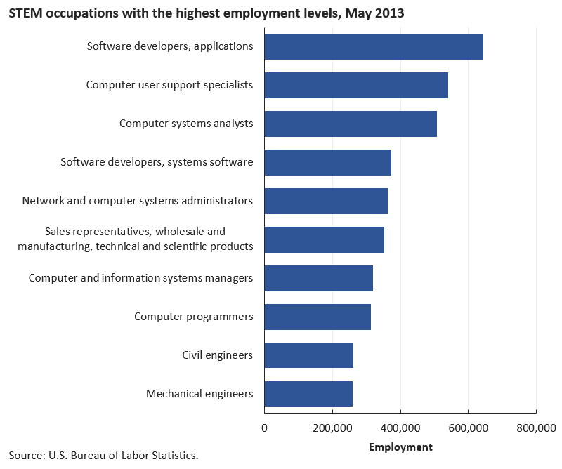Applications software developers was the largest STEM occupation image