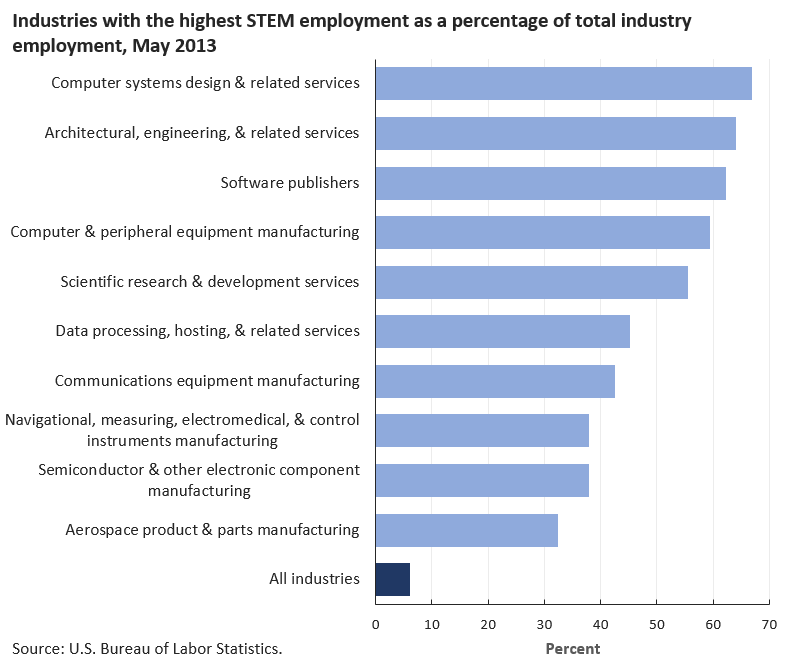 STEM occupations made up more than half of employment in some industries image