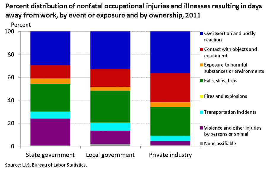 Violence made up 23.4 percent of injuries and illnesses with days away from work in state government image