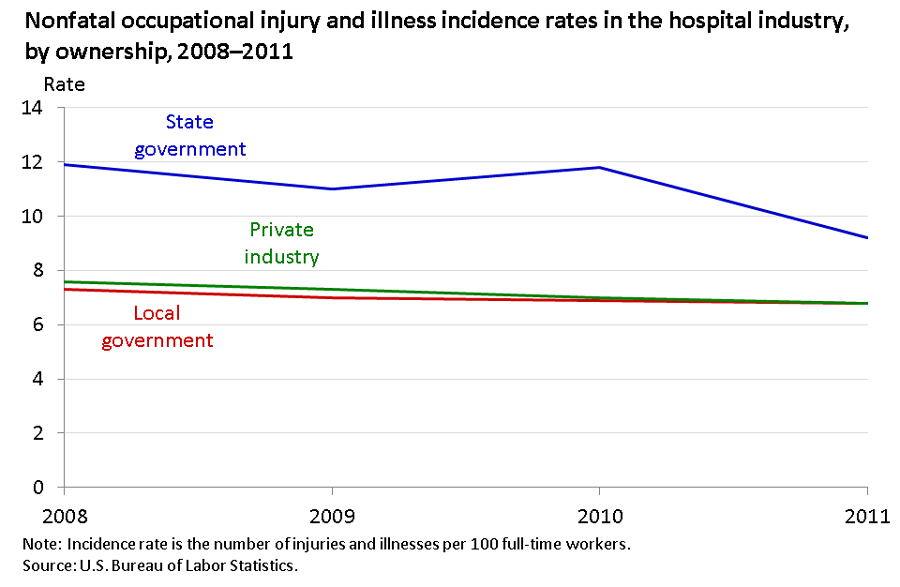 Nonfatal injury and illness rate among hospital workers highest in state government in 2011 image