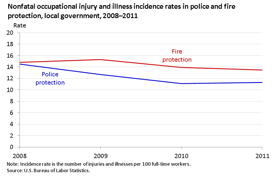 Police and firefighters experienced relatively high rates of nonfatal injuries and illnesses image