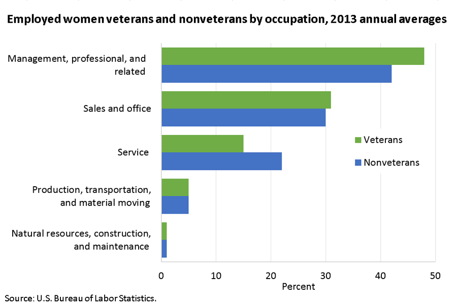 Women veterans were more likely than nonveterans to work in management and professional occupations image