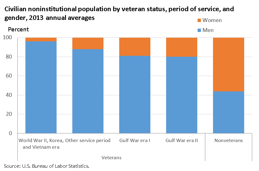 Veterans of Gulf War I and II were more likely to be women than veterans from other service periods image
