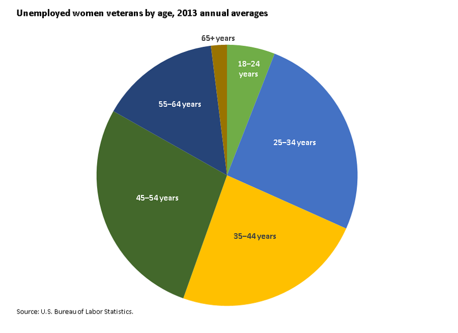 Nearly 100,000 women veterans were unemployed in 2013 image