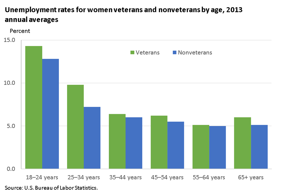 Unemployment rates higher for women veterans ages 25 to 34 than for nonveterans of that age image