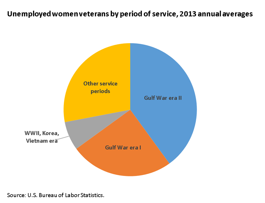 Gulf War-era II women veterans had the largest share of the unemployed image