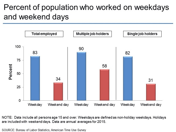 Percent of population who worked on weekdays and weekend days