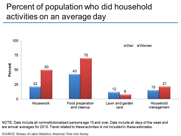 Percent of respondents who did household activities on an average day