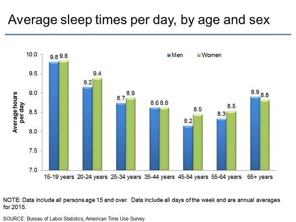 Average sleep times per day, by age and sex