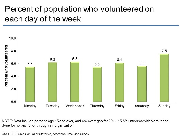 Percent of population who volunteered on each day of the week
