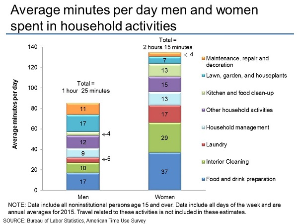Average minutes per day men