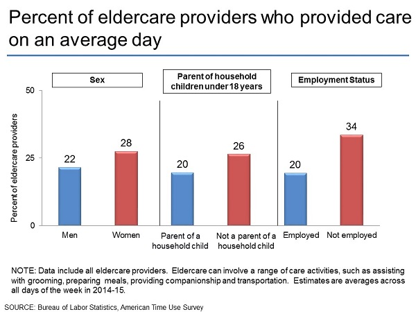Percent of eldercare providers who provided care on an average day