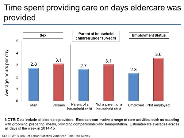 Time spent providing care on days eldercare was provided