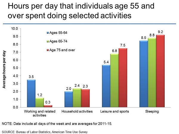 Hours per day that individuals age 55 and over spent doing selected activities