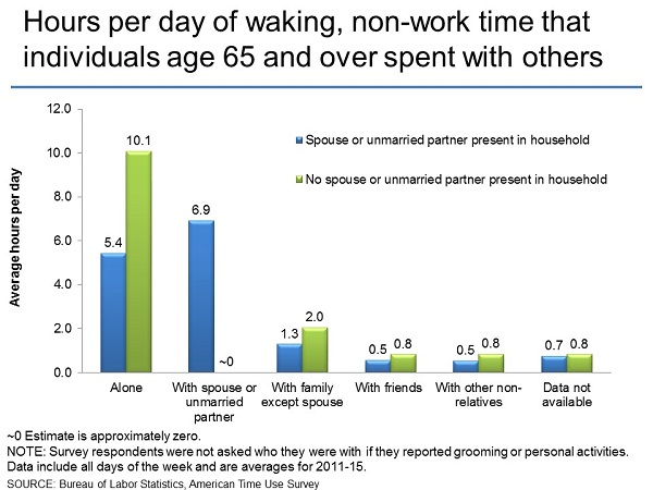 Hours per day of waking, non-work time that individuals age 65 and over spent with others