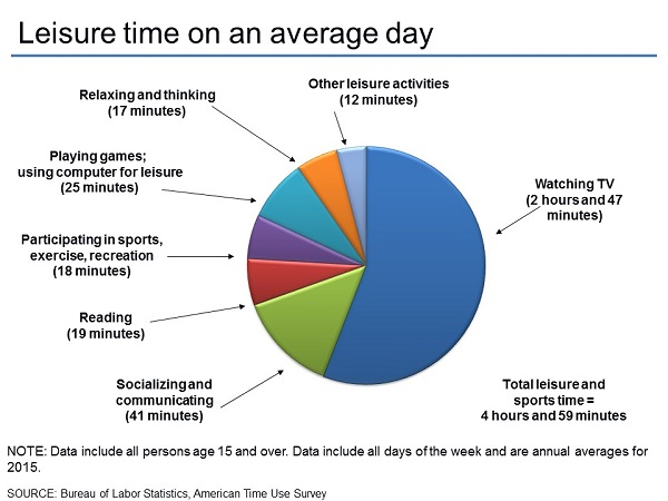 Leisure time on an average day